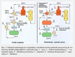 Rys. 2. Schemat technologiczny oryginalnej i zmodernizowanej jednostki procesowej do wodorowej obróbki półproduktów z przerobu ropy: 1 - piec, 2 - reaktor hydrorafinacji, 3 - wymiennik ciepła, 4 - chłodnica powietrzna, 5 - separator, 6 - kolumna destylacyjna, 7 - sprężarka, 8 - chłodnica.