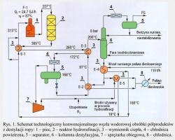 Rys. 1. Schemat technologiczny konwencjonalnego węzła wodorowej obróbki półproduktów z destylacji ropy: 1 - piec, 2 - reaktor hydrorafinacji, 3 - wymiennik ciepła, 4 - chłodnica po-wietrzna, 5 - separator, 6 - kolumna destylacyjna, 7 - sprężarka obiegowa, 8 - chłodnica.