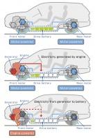 Cykle pracy Mitsubishi PHEV / graf: MMC