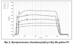 Rys 3. Zarejestrowane charakterystyki p=f(t) dla paliwa P1