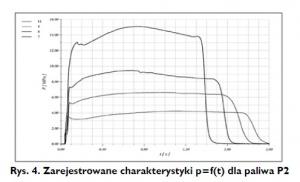 Rys. 4. Zarejestrowane charakterystyki p=f(t) dla paliwa P2