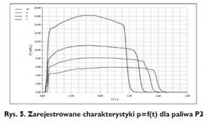 Rys. 5. Zarejestrowane charakterystyki p=f(t) dla paliwa P3