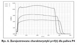 Rys. 6. Zarejestrowane charakterystyki p=f(t) dla paliwa P4