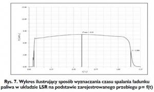 Rys. 7. Wykres ilustrujący sposób wyznaczania czasu spalania ładunku paliwa w układzie LSR na podstawie zarejestrowanego przebiegu p= f(t)
