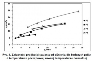 Rys. 8. Zależności prędkości spalania od ciśnienia dla badanych paliw o temperaturze początkowej równej temperaturze normalnej