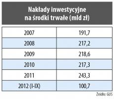 Nakłady inwestycyjne na środki trwałe (mld zł)
