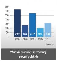 Wartosc produkcji sprzedanej stoczni polskich