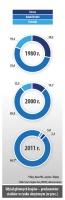 Udział głównych krajów - producentów statków w rynku okretowym (w proc.)