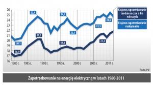 Zapotrzebowanie na energie elektryczna w latach 1980-2011