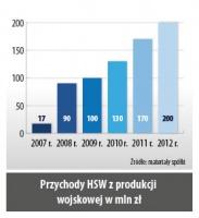 Przychody HSW z produkcji wojskowej w mln zł