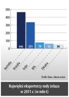 Najwięksi eksporterzy rudy żelaza w 2011 r. (w mln t)