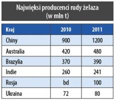 Najwięksi producenci rudy żelaza (w mln t)