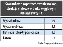 Szacunkowe zapotrzebowanie na konstrukcje stalowe w bloku węglowym 900 MW (w tys. t)