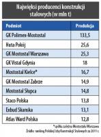 Najwięksi producenci konstrukcji stalowych (w mln t)