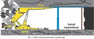 Rys. 2. Faza II wykonywania kanału wyjazdowego