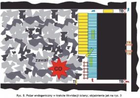 Rys. 8. Pożar endogeniczny w trakcie likwidacji ściany; objaśnienia jak na rys. 3