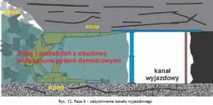 Rys. 12. Faza II – odzyskiwanie kanału wyjazdowego
