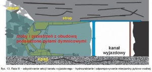 Rys. 13. Faza III – odzyskiwanie sekcji kanału wyjazdowego – hydrourabianie i odpompowywanie mieszaniny pyłowo-wodnej