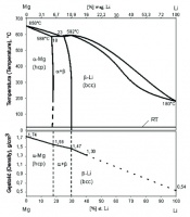 Rys. 1. Układ równowagi fazowej stopów Mg-Li oraz zmiana gęstości stopu ze zmianą zawartości Li w stopie podwójnym Mg-Li wg [1]