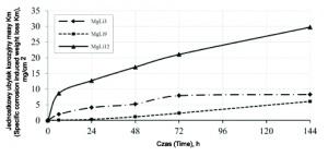 Rys. 2. Porównanie wyników badań korozji wagowej stopów Mg-Li w 5% roztworze NaCl - ubytek korozyjny masy w czasie