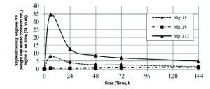 Rys. 3. Porównanie wyników badań korozji wagowej stopów Mg-Li w 5% roztworze NaCl - szybkość korozji wagowej Vm w czasie