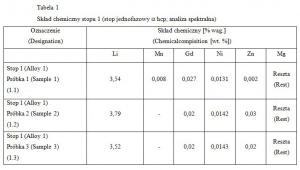 Tabela 1 Skład chemiczny stopu 1 (stop jednofazowy  hcp; analiza spektralna)