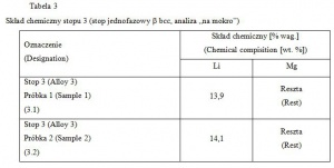 """Tabela 3 Skład chemiczny stopu 3 (stop jednofazowy  bcc, analiza """"na mokro"""")"""