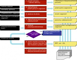 Rysunek 1. Faza analityczna cyklu życia systemów bezpieczeństwa. To tu ustala się, jaki typ i poziom zabezpieczeń jest wymagany dla danego procesu i wykorzystywanych w nim urządzeń. <br /> Event history - historia zdarzeń  Application standards - standardy aplikacji  Hazard characteristics - charakterystyki zagrożeń  Consequence database - baza danych o skutkach zagrożeń  Failure probabilities - prawdopodobieństwo awarii  Tolerable risk guidelines - tolerancja ryzyka  Process design - scope definition - projekt procesu - zakres definicji  Identify potential hazards - identyfikacja potencjalnych zagrożeń  Consequence analysis - analiza skutków  Identify protection layers - identyfikacja poziomów zabezpieczeń  Likelihood analysis (LOPA) - analiza prawdopodobieństwa  Select RRF, target SIL for each SIF - wybór współczynnika redukcji ryzyka, poziomy SIL dla modułów systemu SIF  Develop process safety specification - opracowanie specyfikacji bezpieczeństwa procesu  Process safety information - informacja o bezpieczeństwie procesu  Potential hazard - potencjalne zagrożenia  Hazard consequences - skutki zagrożeń  Layers of protection - poziomy zabezpieczeń  Hazard frequencies - częstotliwość występowania zagrożeń  SIF required? - czy konieczny jest SIF?  Design of other risk reduction facilities - projekt zabezpieczeń innego typu  Safety requirements specification - specyfikacja wymogów bezpieczeństwa