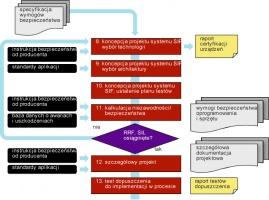 Rysunek 2. Faza realizacji w cyklu życia systemów bezpieczeństwa – opracowanie koncepcji i szczegółowego projektu systemu <br /> Safety requirements specification - specyfikacja wymogów bezpieczeństwa  Manufacturer safety manual - instrukcja bezpieczeństwa od producenta  Application standards - standardy aplikacji  Failure-rate database - baza danych o awariach i uszkodzeniach  SIF conceptual design select technology - koncepcja projektu systemu SIF, wybór technologii  SIF conceptual design select architecture - koncepcja projektu systemu SIF, wybór architektury  SIF conceptual design determine test plan - koncepcja projektu systemu SIF, ustalenie planu testów  Detailed design - szczegółowy projekt  Factory acceptance test - test dopuszczenia do implementacji w procesie  Equipment justification report - raport certyfikacji urządzeń  H/W and S/W design safety requirements - wymogi bezpieczeństwa oprogramowania i sprzętu  Detailed design documentation - szczegółowa dokumentacja projektowa  FAT test report - raport testów dopuszczenia