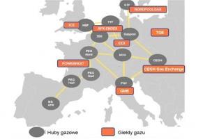 Huby i giełdy gazu w Unii Europejskiej