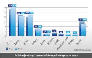 Udział największych przewoźników w polskim rynku