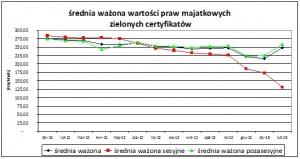 Zielone Certyfikaty wykres 1