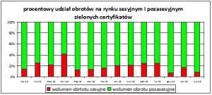 Zielone Certyfikaty wykres 2