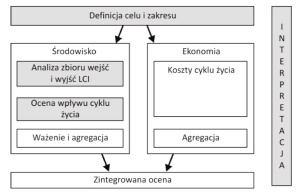 Rys. 1. Schemat analizy ekoefektywności [1]; etapy w polach szarych reprezentują elementy analizy LCA zgodnie z normami PN-EN ISO