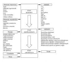 Rys. 2. Granice systemu analizowanych technologii [1]