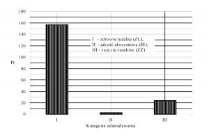 Rys. 3. Ocena oddziaływania na środowisko przy produkcji żeliwa szarego; dane z bazy ecoinvent pakietu SimaPro 7.3. [4]