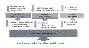Rys. 4. Struktura modelu do oceny ekoefektywności [1]