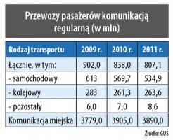 Przewozy pasażerów komunikacją regularną (w mln)