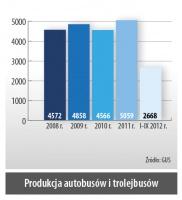 Produkcja autobusów i trolejbusów