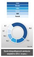 Rynek niskopodłogowych autobusów miejskich w 2012 r. (w proc.)