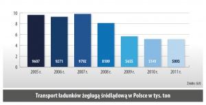 Transport ładunków zegluga sródladowa w Polsce w tys. ton