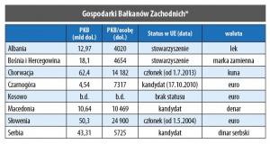 Gospodarki Bałkanów Zachodnich
