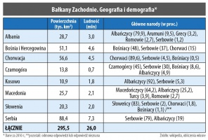 Bałkany Zachodnie. Geografia i demografia