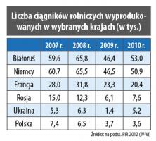 Liczba ciągników rolniczych wyprodukowanych w wybranych krajach (w tys.)