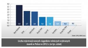 Liczba rejestracji nowych ciągników rolniczych wybranych marek w Polsce w 2012 r. (w tys. sztuk)