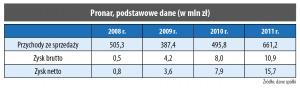 Pronar, podstawowe dane (w mln zł)