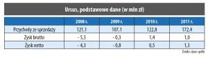 Ursus, podstawowe dane (w mln zł)