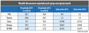 Wyniki finansowe największych grup energetycznych