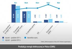 Produkcja energii elektrycznej w Polsce [GWh]