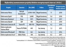 Najbardziej zaawansowane projekty bloków energetycznych (stan na 3.04.br.)